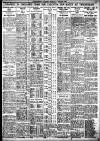 Birmingham Daily Gazette Monday 08 March 1926 Page 9